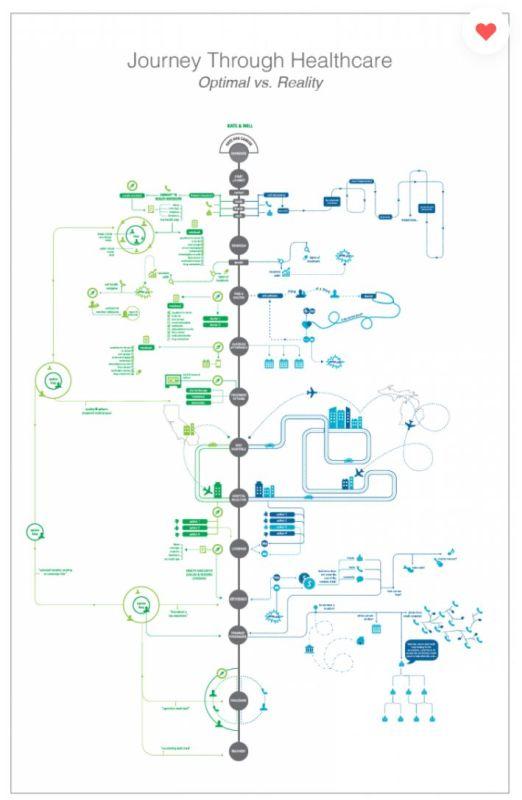 Asiakaspolkuesimerkki 3: Visuaalinen prosessi -infograafi