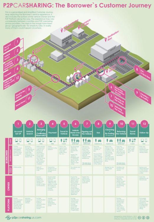 Asiakaspolkuesimerkki 4: Palvelupisteet visualisoiva kuvaus