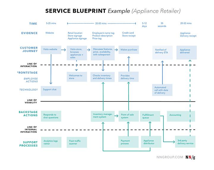 Asiakaspolkuesimerkki 6: Service Blueprint -kuvaus