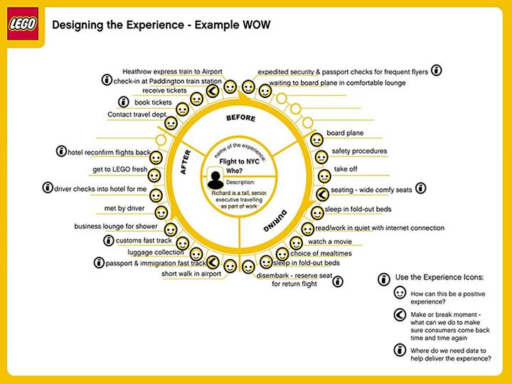 Asiakaspolkuesimerkki 9: Experience Wheel -kuvaus