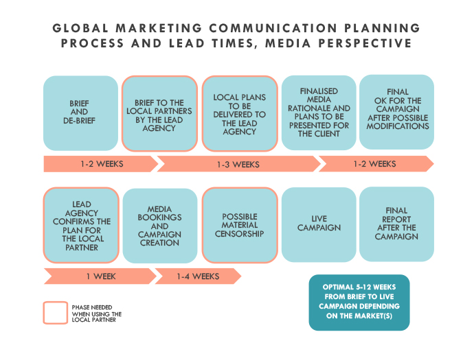 Global marketing communication planning process and lead times, media perspective - Dagmar Ltd.